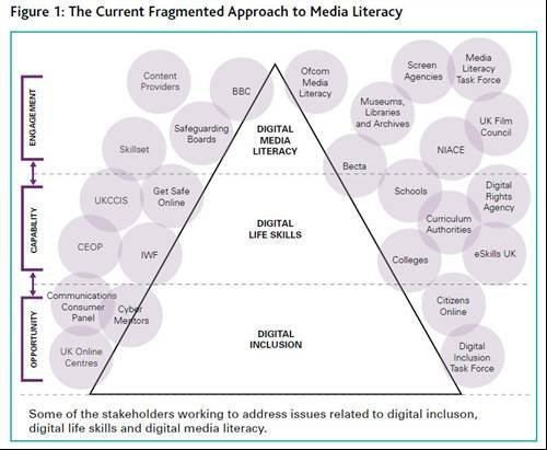 Approach to Media Literacy - Digital Britain