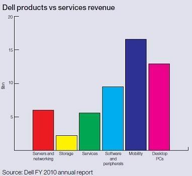 a profile overview of dell computers Manufacturing operations management: lessons from  in addition to selling personal computers, dell's client-base changes to internal services  from dell.