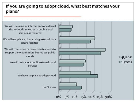 The issues organisations must consider in migrating to private cloud