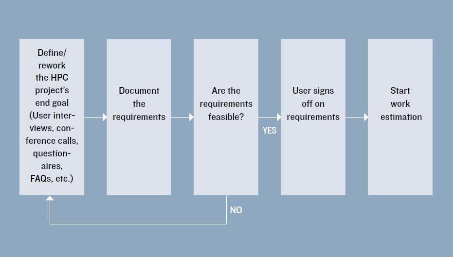 http://cdn.ttgtmedia.com/rms/dataCenter-Virtualization/Defining_HPC_requirements.JPG
