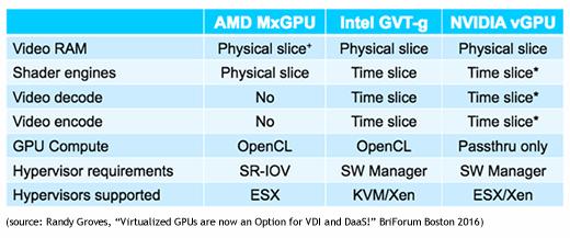 Comparing NVIDIA, Intel, and AMD vGPU