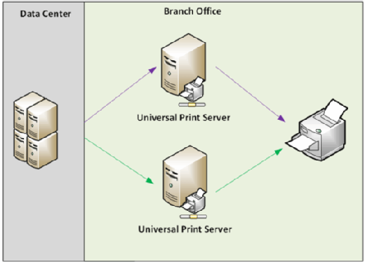 Load Balanced Universal Print Server eliminates single point of failure.