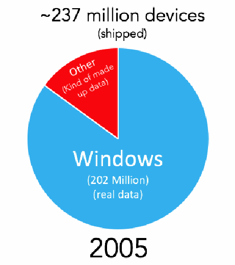 Windows Usage in 2005