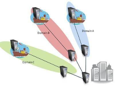 The Remote domain infrastructures