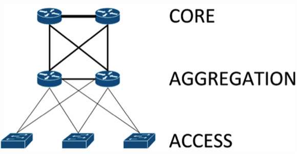 Core, Aggregation, Access