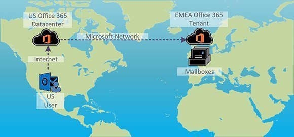 low latency in EMEA Office 365 tenant
