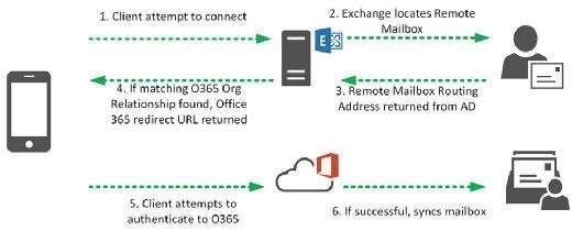 451 redirect to Office 365