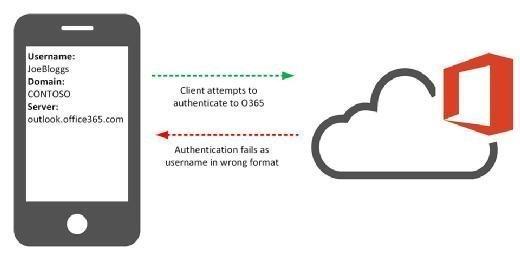 Office 365 authentication problem