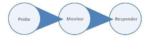 Managed Availability flowchart