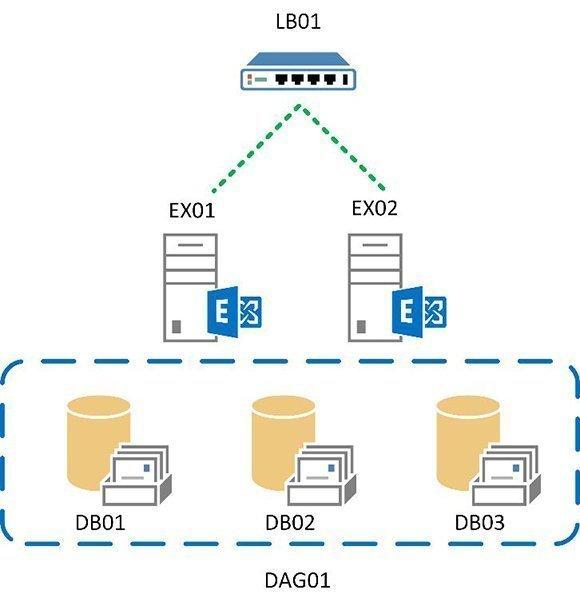 sample Exchange Server setup