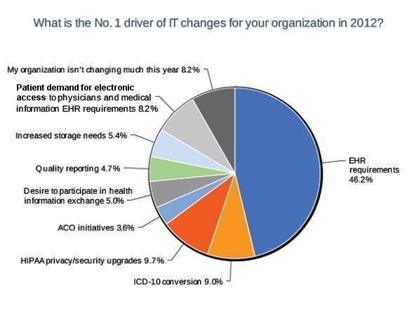 EHR drives IT changes