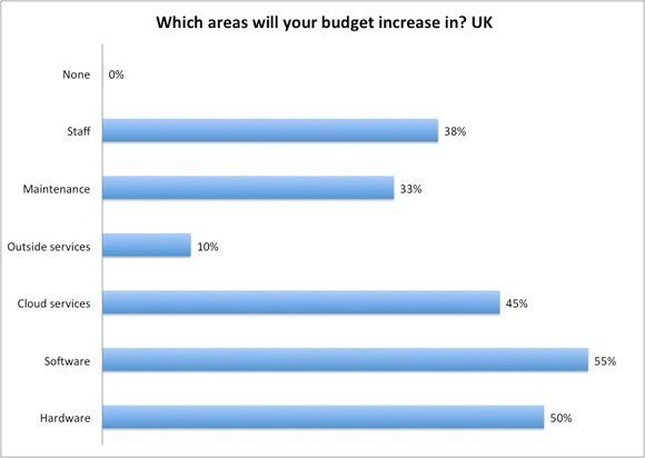 2014-IT-priorities-budget-increase-UK-slide7-580px.jpg