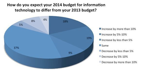 2014-IT-priorities-budget-slide2-580px.jpg