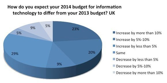 2014-IT-priorities-budget-slide3-UK-580px.jpg