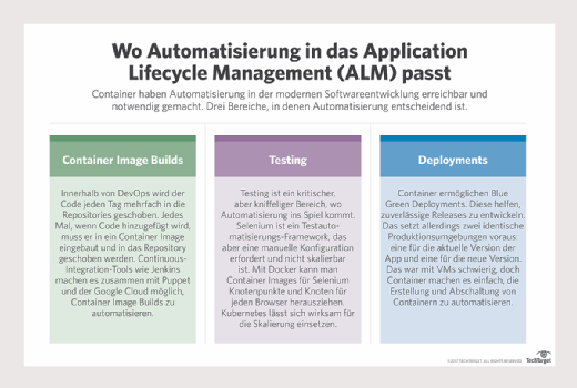 Wo Automatisierung in das Application Lifecycle Management (ALM) passt.