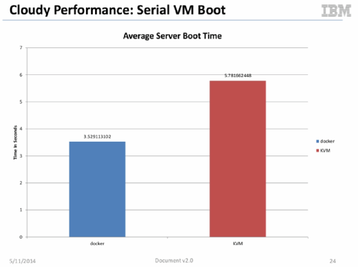 Figure 2: Docker containers boot in half the time of KVM instances