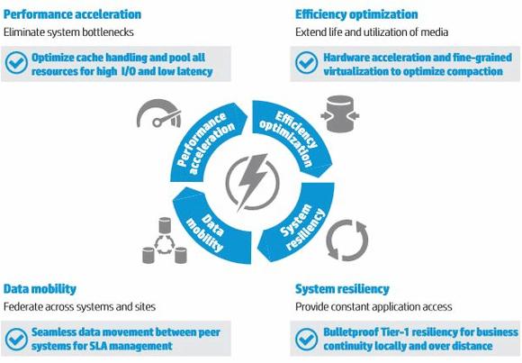 HP All-Flash-Array 3PAR StoreServe 7450