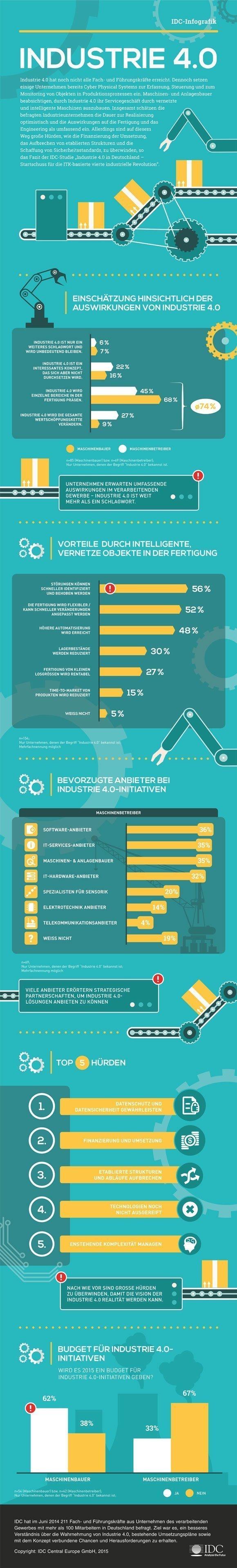 IDC Infografik Industrie 4.0