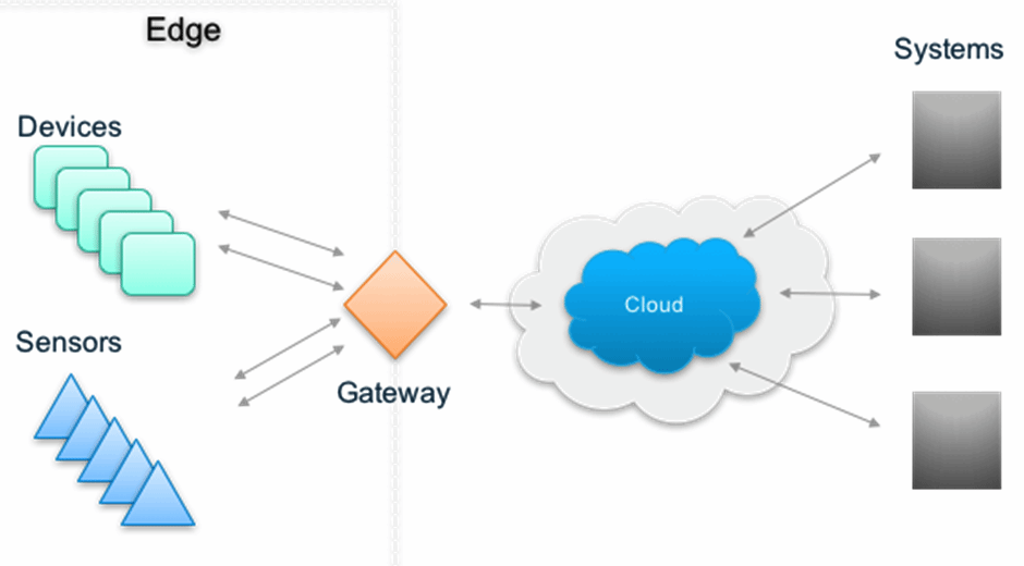 A gateway's position in the IoT ecosystem
