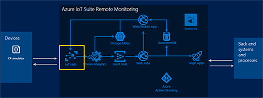 Remote Monitoring Hub