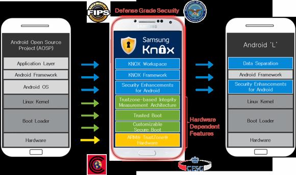 Samsung Knox und Android L