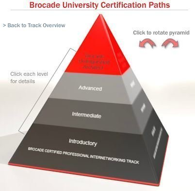 Brocade uses the pyramid model to distinguish cert ladder tiers