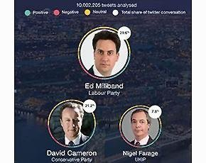 Ed Miliband most tweeted about as UK goes to polls