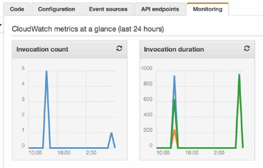CloudWatch metrics are displayed.