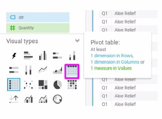 QuickSight's Pivot Table feature enables you to manipulate data.