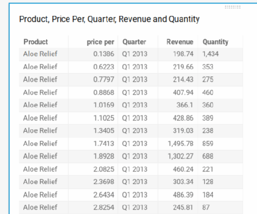 QuickSight pivot tables show sales data.