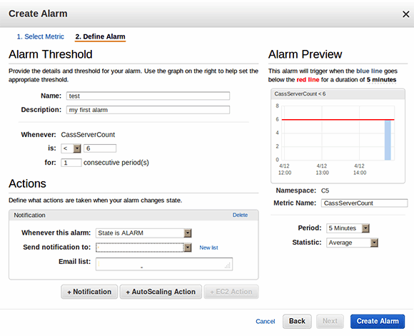 AWS CloudWatch alarm