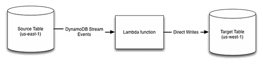 Use AWS Lambda to mirror one Amazon DynamoDB table to another.