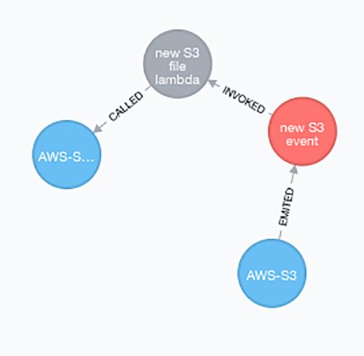 A Neo4j Lambda graph.