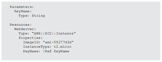 Function calls with YAML in AWS CloudFormation template.