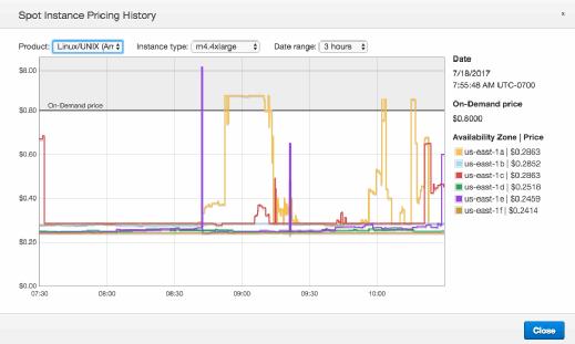 Steady On-Demand Instances vs. Spot Instances fluctuations