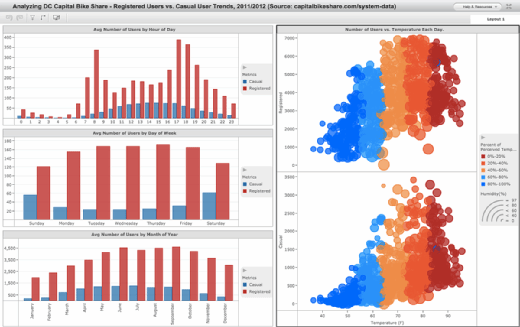 Trend visualizations in MicroStrategy 10