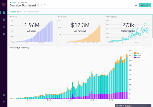 Periscope Data analytics dashboard example.