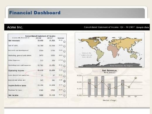 An example of a financial BI dashboard