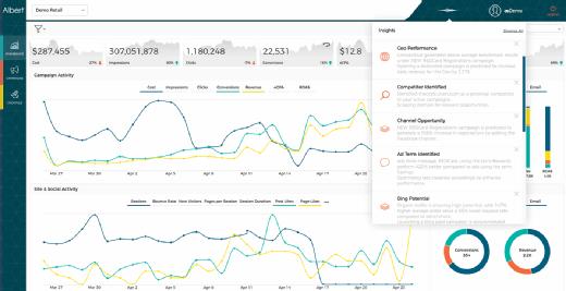 Cosabella's marketing campaign metrics on Adgorithms