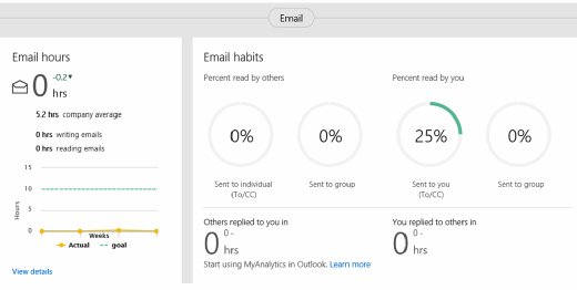 Shows users their email habits in detail