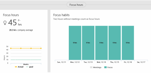 Graphs showing how much time is spent focusing on work in between meetings