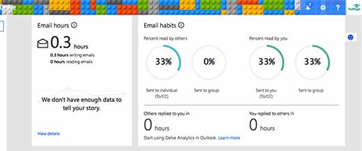 Microsoft machine learning analyzing user behavior