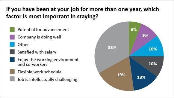 Important factors in staying at current job