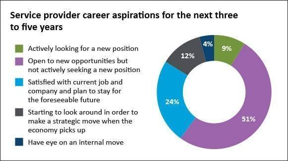 Service provider career aspirations
