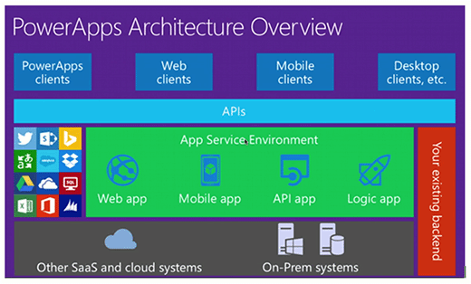 PowerApps Office 365 Pulse app scenarios
