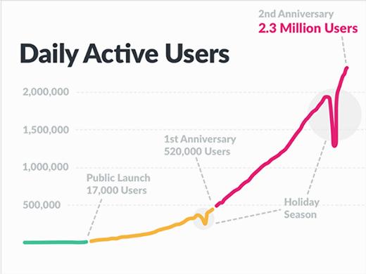 sContentManagement DailyActiveUsers 41516 mobile Slack Technologies gains enterprise momentum