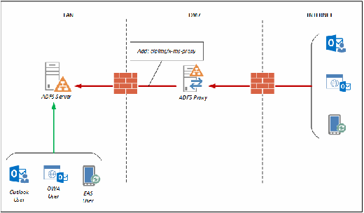 AD FS proxy server for user identification