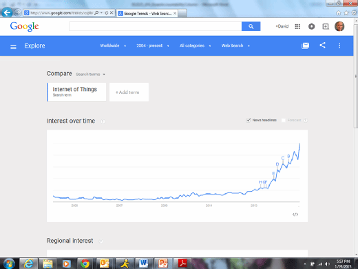 Google Trends search interest, 'Internet of Things'