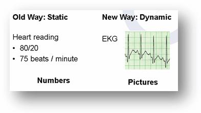 Static vs. dynamic reporting