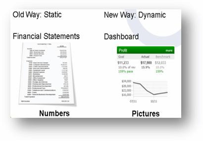 Financial statements vs. dashboards